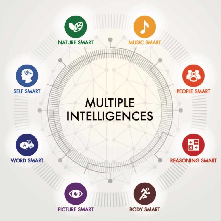 Multiple intelligences chart with various icons and traits